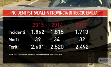 Nel 2017 incidenti stradali in calo nella nostra provincia. VIDEO